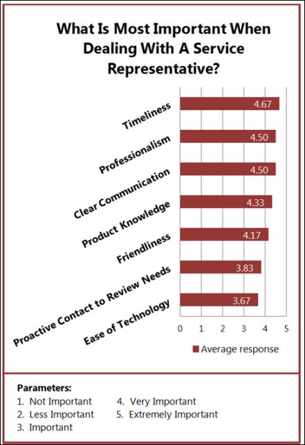 Customer Service Survey Results